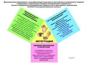 6_treugoljnik_integracionnoj_sohrannosti