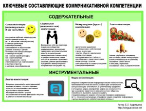 2a_kommunikativnaja_kompetencija
