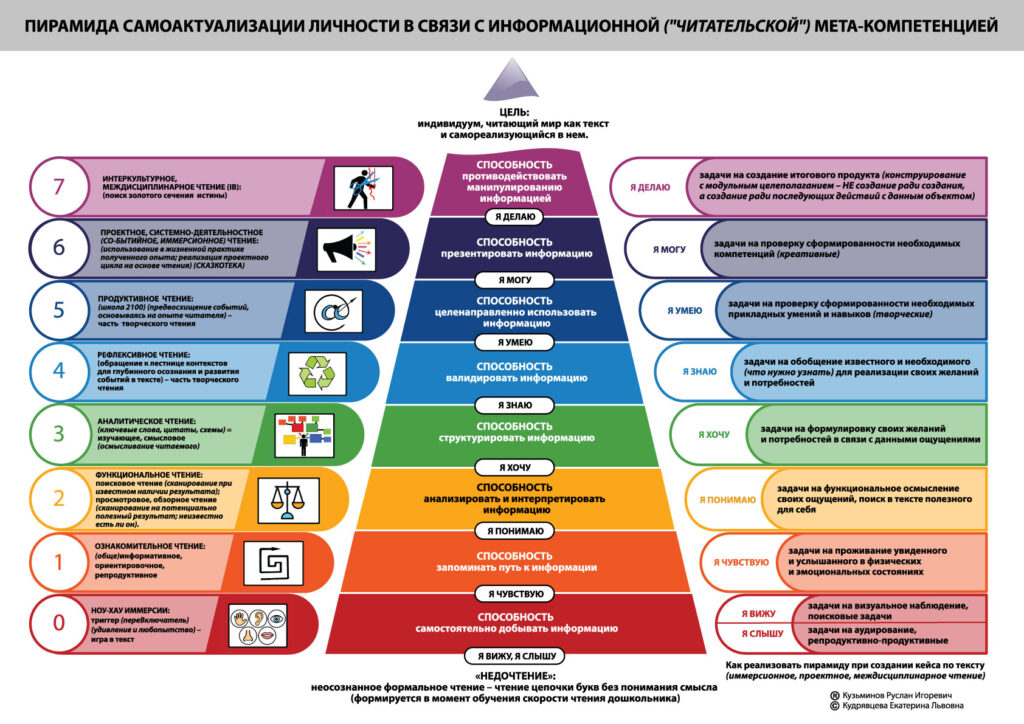 РИД международного консорциума: ЕИ КФУ - Product Vision - IKaRuS